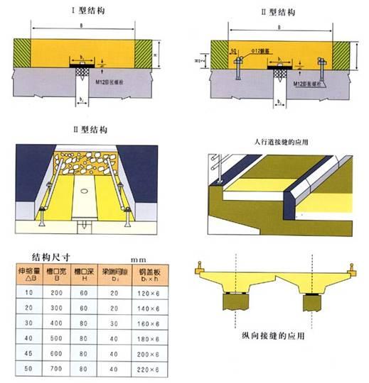 桥梁伸缩缝装置安装注意事项 安通国标桥梁伸缩缝4
